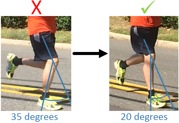 Running technique stride IT Band Syndrome